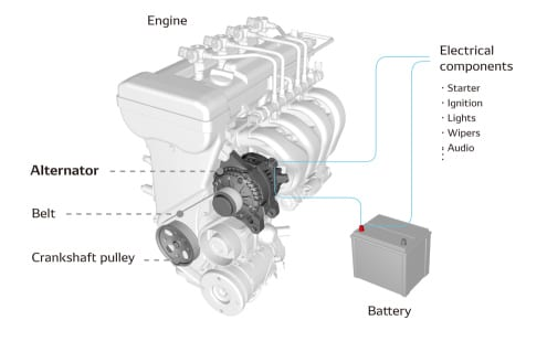 press releases archives denso media centerimproving the power generation efficiency of the alternator reduces the engine torque load and increases the fuel efficiency of the vehicle